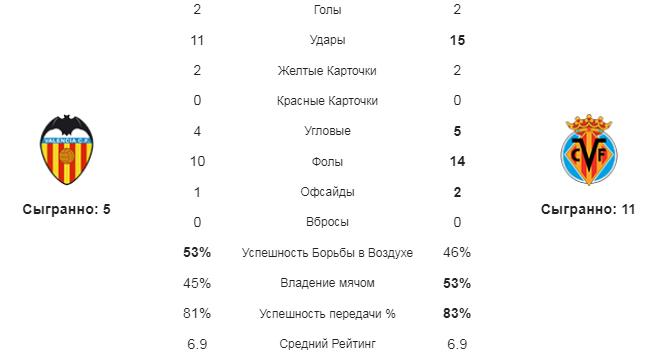 Валенсия - Вильярреал. Статистика команд