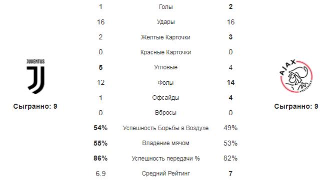 Ювентус - Аякс. Статистика команд
