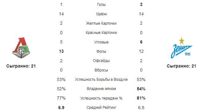 Локомотив М - Зенит. Статистика команд