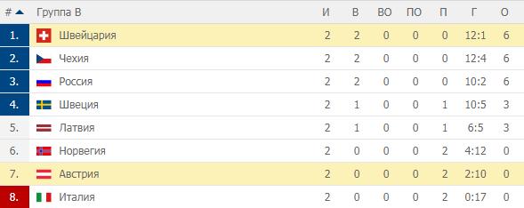 Чемпионат Мира по хоккею 2019. Группа B. Турнирная таблица