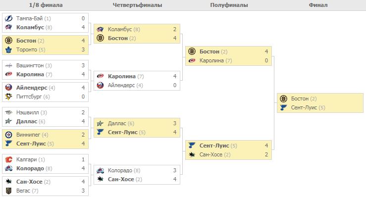Плей-офф НХЛ. Турнирная таблица