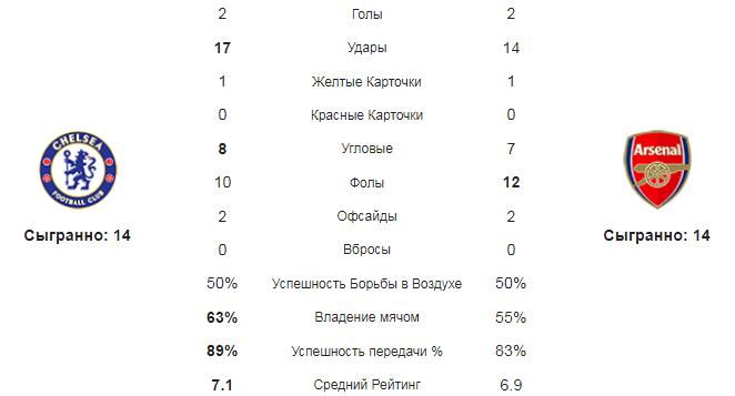 Челси - Арсенал. Статистика команд