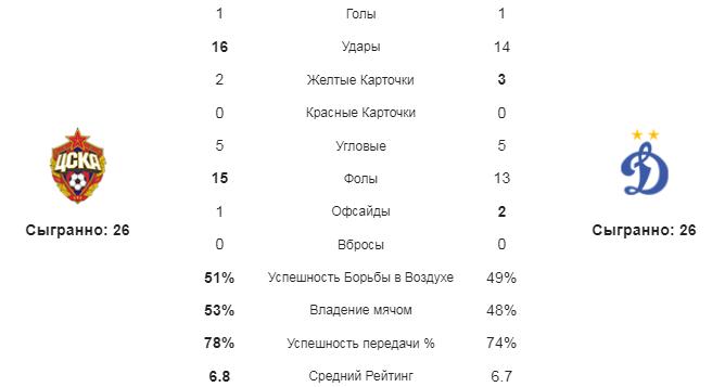 ЦСКА - Динамо М. Статистика команд