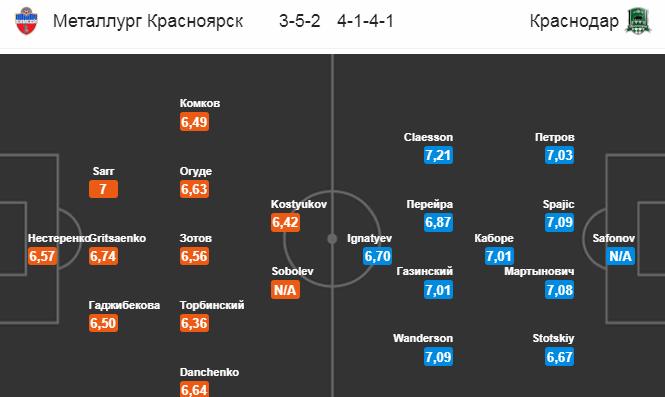 Енисей - Краснодар. Составы команд