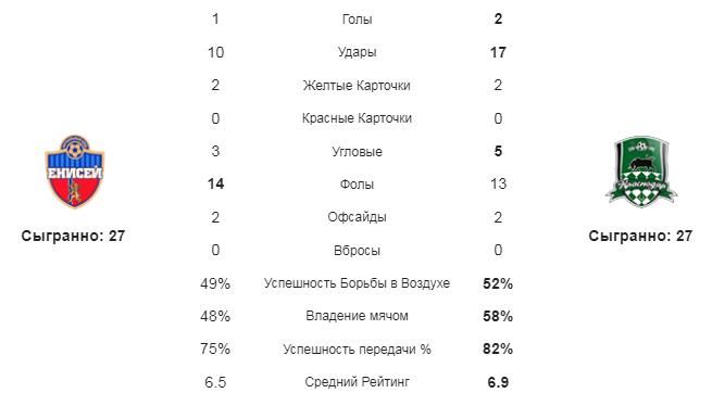 Енисей - Краснодар. Статистика команд