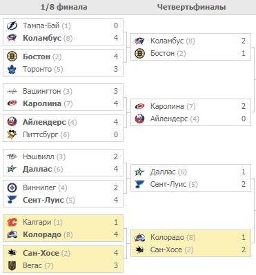 Плей-офф НХЛ 2019. Турнирная таблица