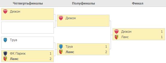Плей-офф за место в Лиге 1. Турнирная таблица