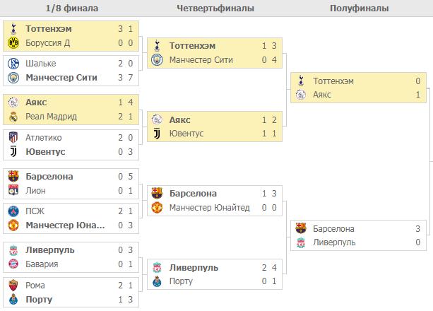 Плей-офф Лиги Чемпионов 2019. Турнирная таблица