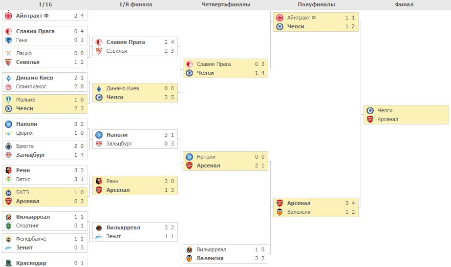 Плей-офф Лиги Европы. Турнирная таблица