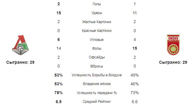 Локомотив - Уфа. Статистика команд