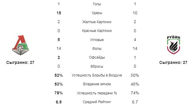Локомотив - Рубин. Статистика команд