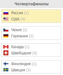 Плеф-офф чемпионат Мира по хоккею 2019. Турнирная таблица