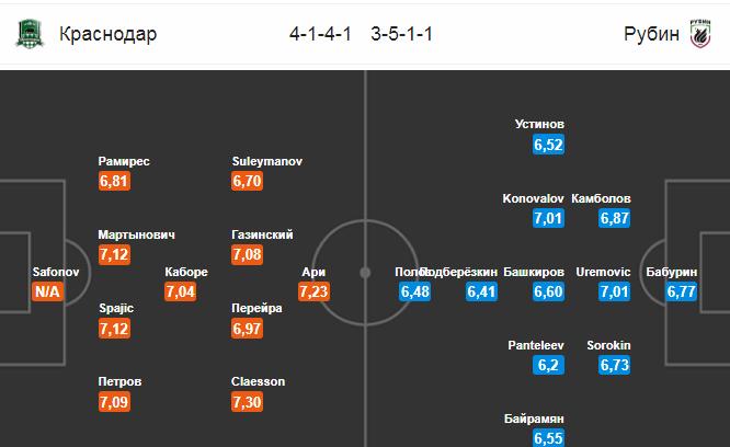 Краснодар - Рубин. Составы команд