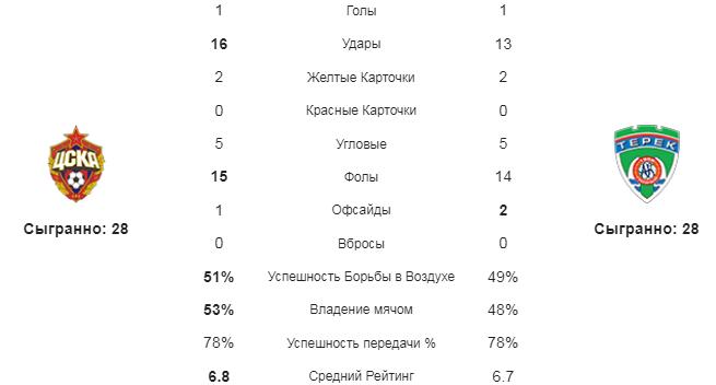ЦСКА - Ахмат. Статистика команд