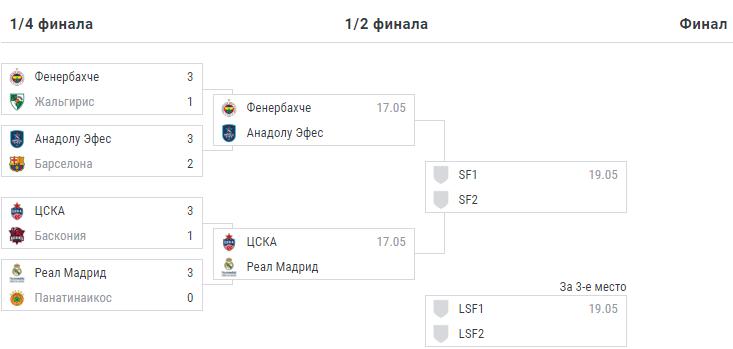 Плей-офф Евролиги. Турнирная таблица