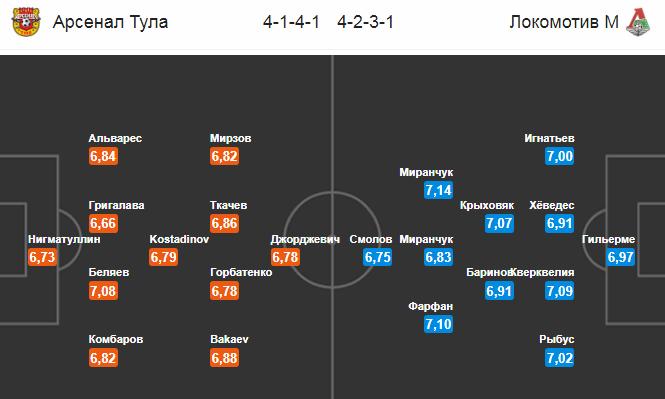 Арсенал - Локомотив. Составы команд