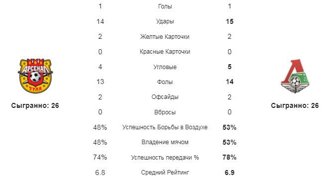 Арсенал - Локомотив. Статистика команд