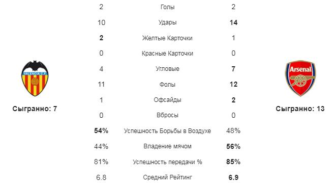 Валенсия - Арсенал. Статистика команд