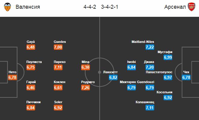 Валенсия - Арсенал. Составы команд