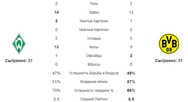 Вердер - Боруссия Д. Статистика команд