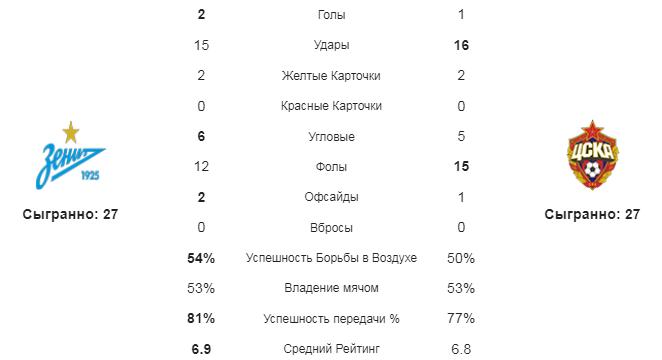 Зенит - ЦСКА. Статистика команд