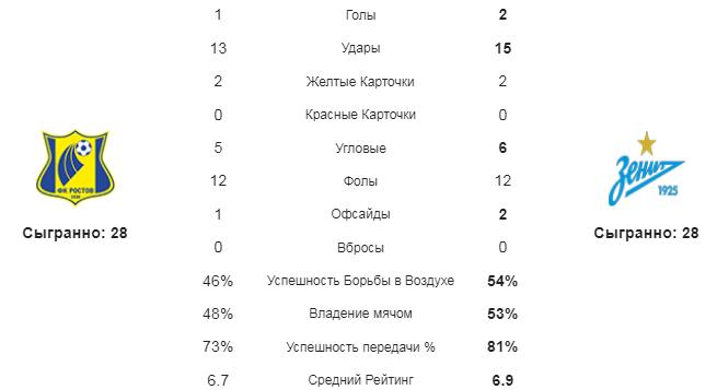 Ростов - Зенит. Статистика команд