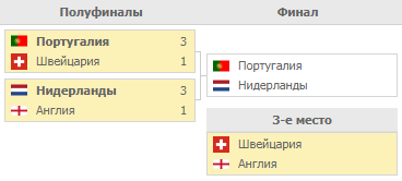 Финал 4-х Лиги Наций. Турнирная таблица