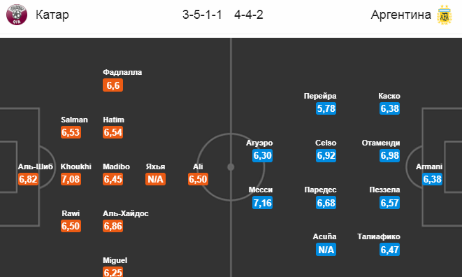 Катар - Аргентина. Составы команд