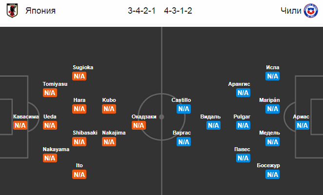 Япония - Чили. Составы команд