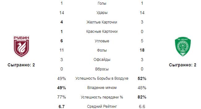 Рубин - Ахмат. Статистика команд