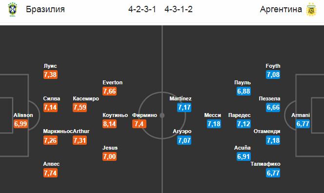 Бразилия - Аргентина. Составы команд