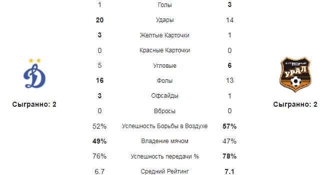 Динамо Москва - Урал. Статистика команд