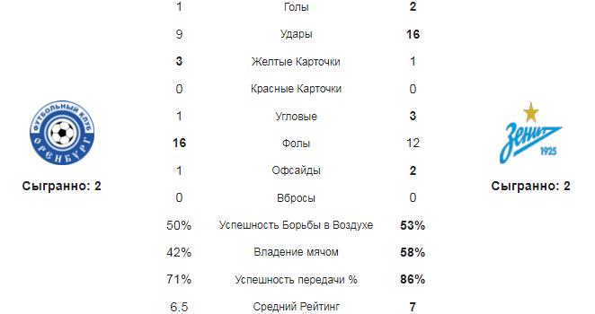 Оренбург - Зенит. Статистика команд