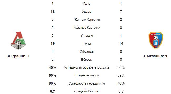 Локомотив - Тамбов. Статистика команд