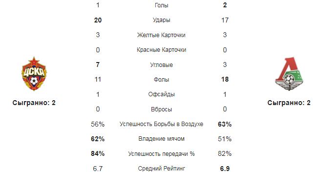 ЦСКА - Локомотив Москва. Статистика команд