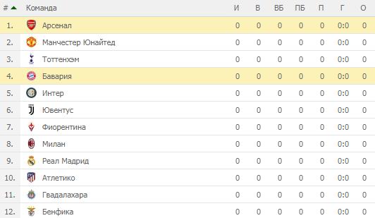 Международный Кубок Чемпионов-2019. Турнирная таблица