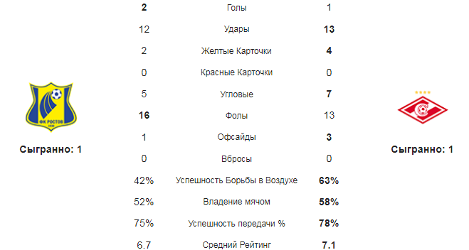Ростов - Спартак. Статистика команд