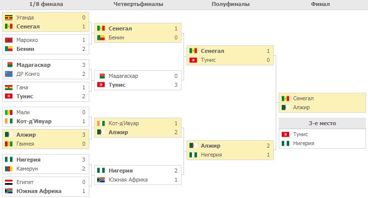 Кубок Африки. Турнирная Сетка