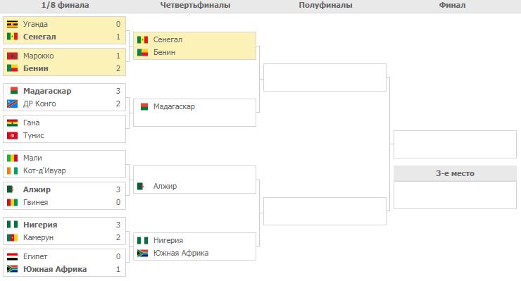 Кубок Африки. Плей-офф. Турнирная сетка