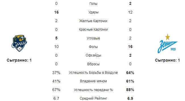 Сочи - Зенит. Статистика команд