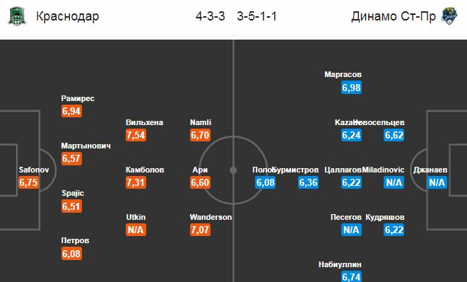 Краснодар - Сочи. Составы команд