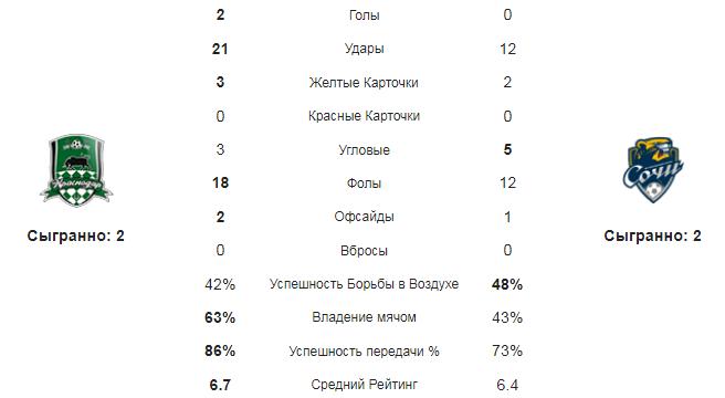 Краснодар - Сочи. Статистика команд