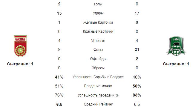 Уфа - Краснодар. Статистика команд