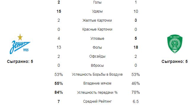 Зенит - Ахмат. Статистика команд