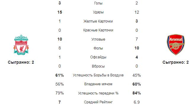 Ливерпуль - Арсенал. Статистика команд