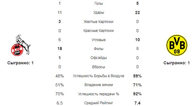 Кёльн - Боруссия Д. Статистика команд