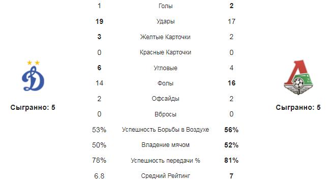 Динамо - Локомотив. Статистика команд