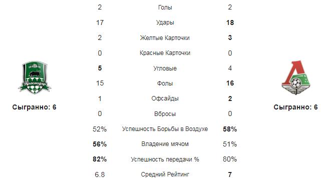 Краснодар - Локомотив. Статистика команд