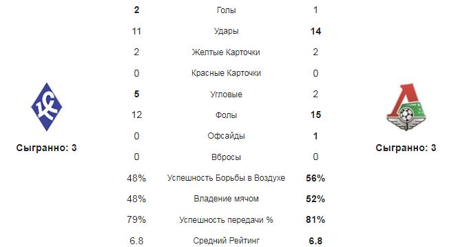 Крылья Советов - Локомотив Москва. Статистика команд