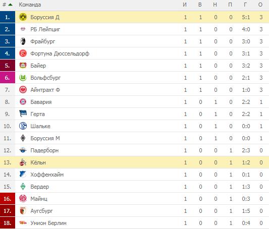 Бундеслига. Турнирная таблица